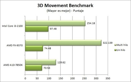 fx-9370_3d_movement_benchmark