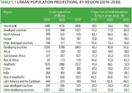 Hay que hacer sostenible un mundo cada vez más urbano