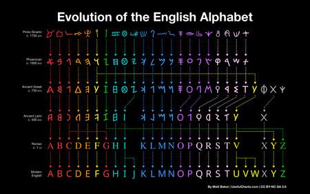 Alphabet Hd