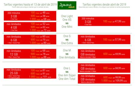Tarifas Fibra Vodafone Antiguas Vs Nuevas