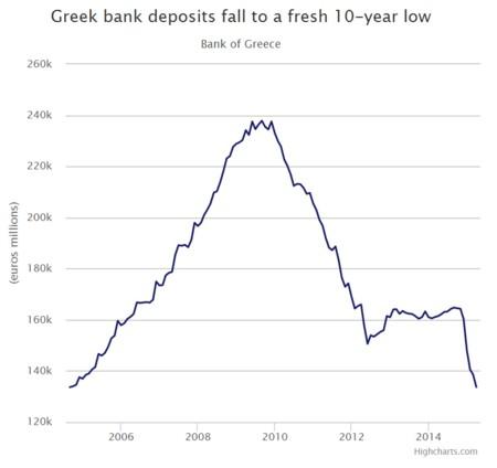 La fuga de capitales de Grecia y los retiros de depósitos se han visto desde hace tiempo