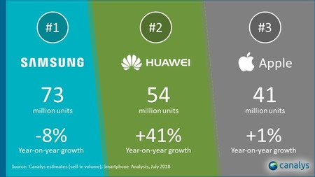 Huawei Lider Ventas