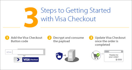 Visa Checkout Getting Started