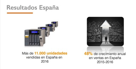 Resultados en España de QNAP