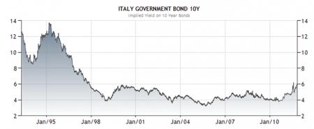 fatasmihov-italian-bond-rates.png