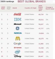 Las marcas más valiosas del 2009