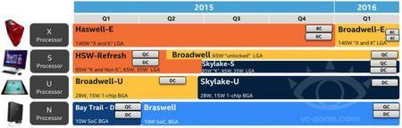 Intel Roadmap 2015 2016