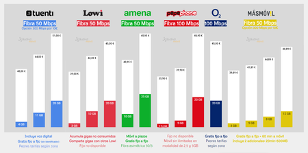 Comparativa Tarifas Fibra Movil Tuenti Vs Lowi Vs Amena Vs Pepephone Vs Masmovil Vs Yoigo Vs O2