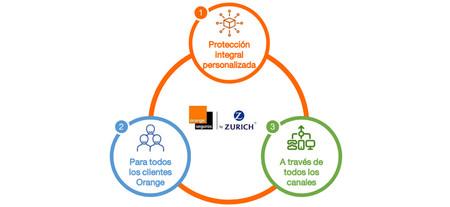 Orange Seguros 2
