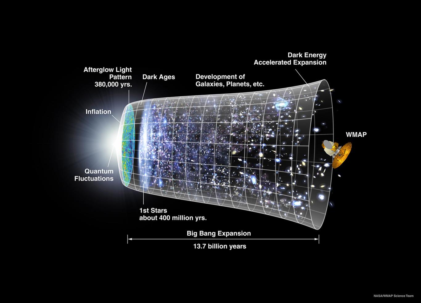 Así es el modelo más preciso del universo que existe
