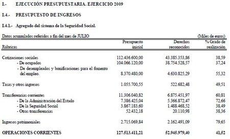 TGSS seguimiento ppto 2009