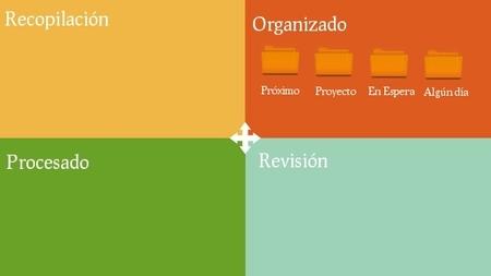 Diseños de fondo de escritorio para trabajar según el método GTD