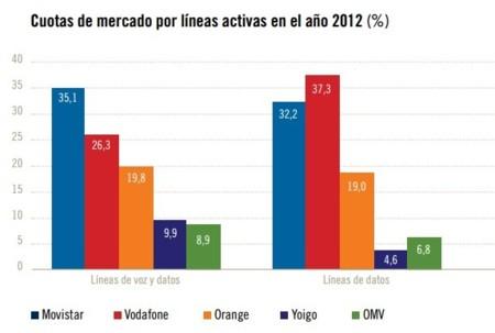 Evolución mercado 2012