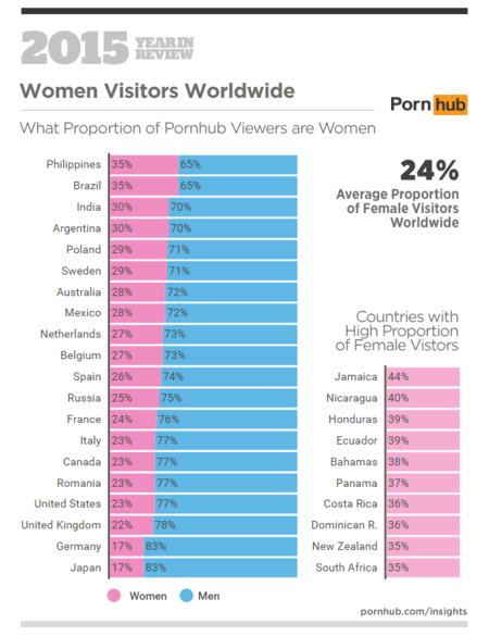 Pornhub Insights 2015 Year In Review Female Male Proportions