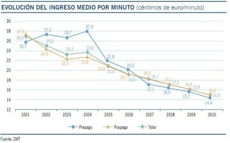 Evolución del ingreso medio por minuto en 2010