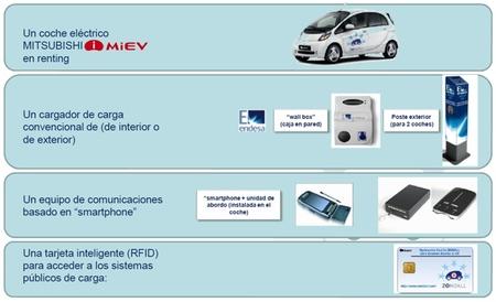 Pack renting ZEM2All Málaga smartcity