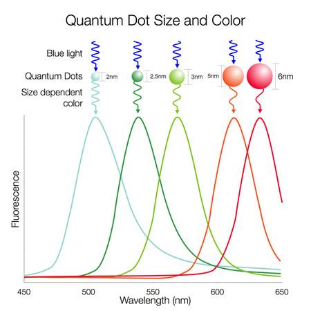 Espectro Quantumdots