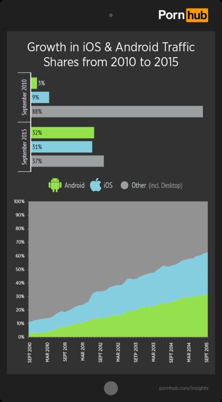Pornhub Insights Ios Android Growth