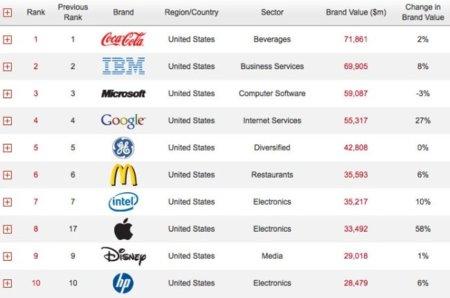 Apple sube nueve posiciones y se coloca como octava compañía más valorada del mundo