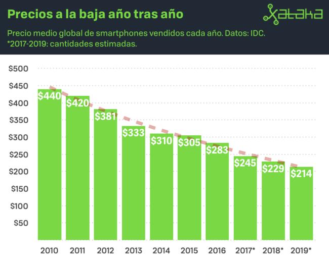 El precio medio de los smartphones desde 2010 a 2017 y previsión hasta 2019.