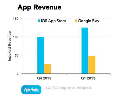 Retorno económico en iOS y Android
