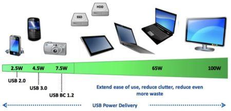 USB Power Delivery, el nuevo estándar que alimentará nuestros gadgets