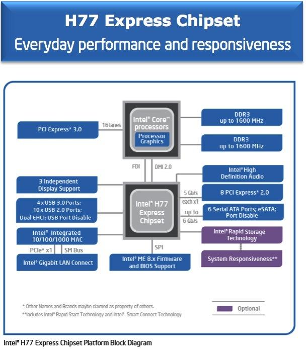 Intel Core i5 i7 Ivy Bridge