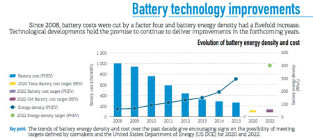 Coste Baterias