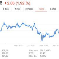 Las acciones de Apple han bajado en un año, pero el optimismo hacia la compañía sigue