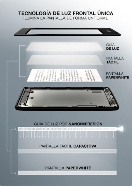 tecnología pantalla Paperwhite