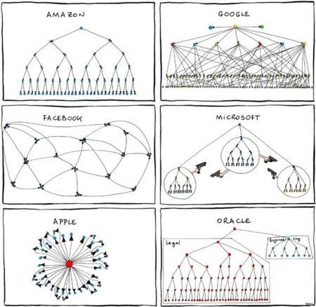 organigramas de empresas de tecnología