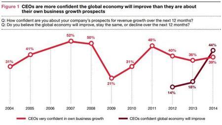 PWC Mejor la economía que la empresa