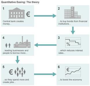 Mario Draghi anuncia su tan anhelado Quantitative Easing