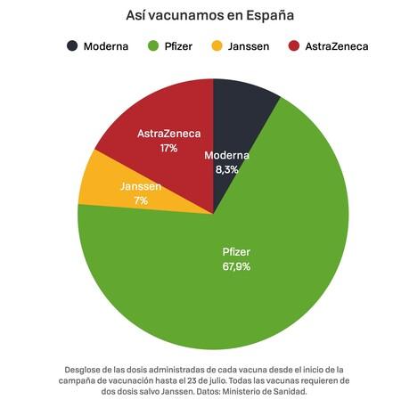 Asi Vacunamos Espana