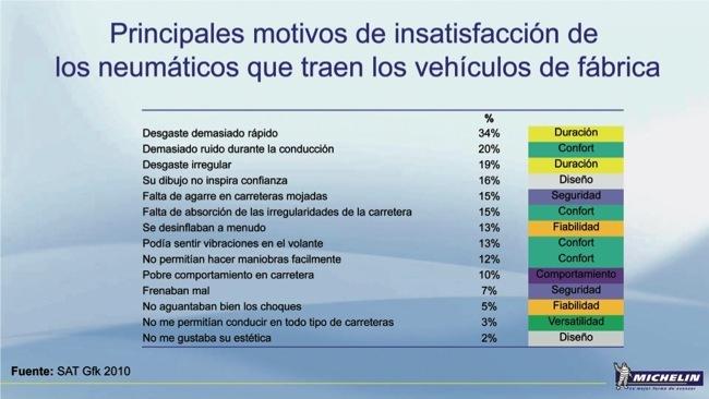 Michelin motivos de insatisfacción de los neumáticos