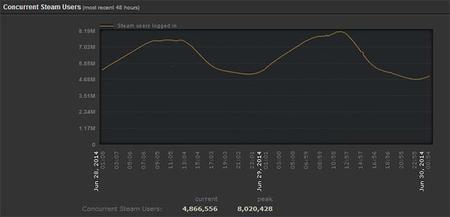 8 millones de jugadores conectados a Steam para terminar las ofertas de verano