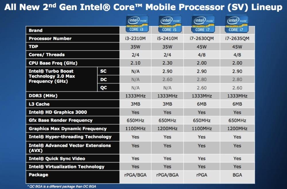 Foto de Intel Core i3, i5 e i7 2nd Gen, presentación (14/36)