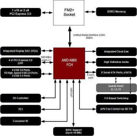 AMD_Kaveri_Plataforma_A88X