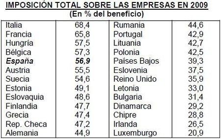 La carga fiscal empresarial en España desincentiva la inversión