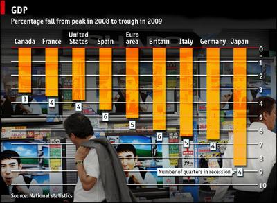 Reducciones en el PIB de 2008 al 2009 en varios países