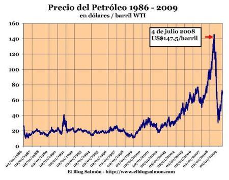 """A un año del precio """"boom"""" del petróleo"""