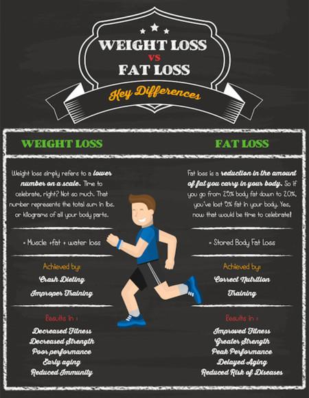 Bajar de peso o bajar grasa