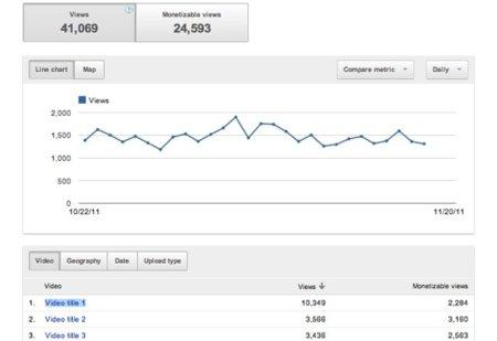 YouTube Analytics, un paso más en la información estadística de tus vídeos