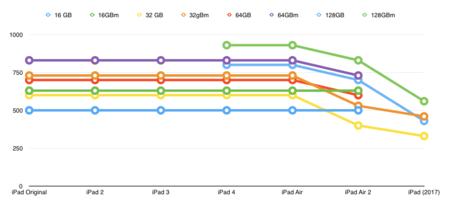 Grafico Precios Ipad