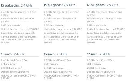 Diferencias en la tarjeta gráfica del MacBook Pro entre tiendas