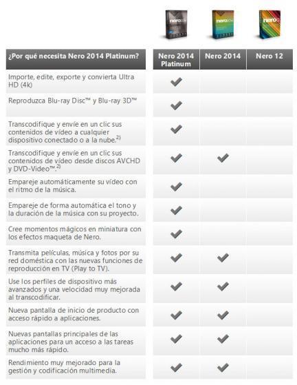 Características Nero 2014