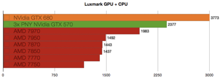 NVidia GTX 680 benchmarks
