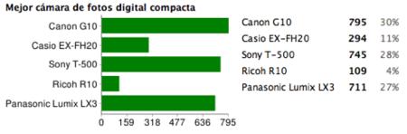 Mejor cámara compacta 2008: Canon G10