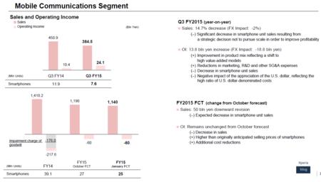 Xperia Results Q3 Fy15 Wm
