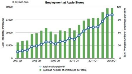 grafico empleados apple store